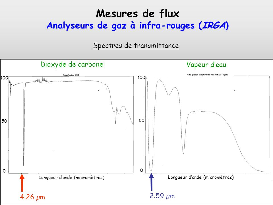 Analyseurs de gaz à infra-rouges (IRGA)