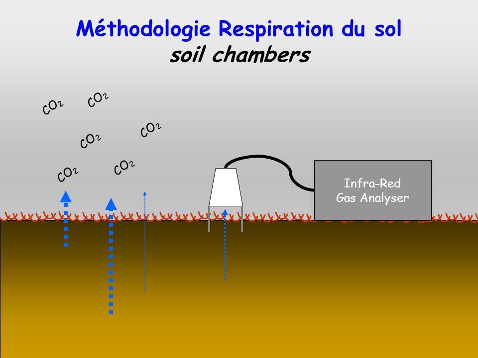 Méthodologie Respiration du sol
