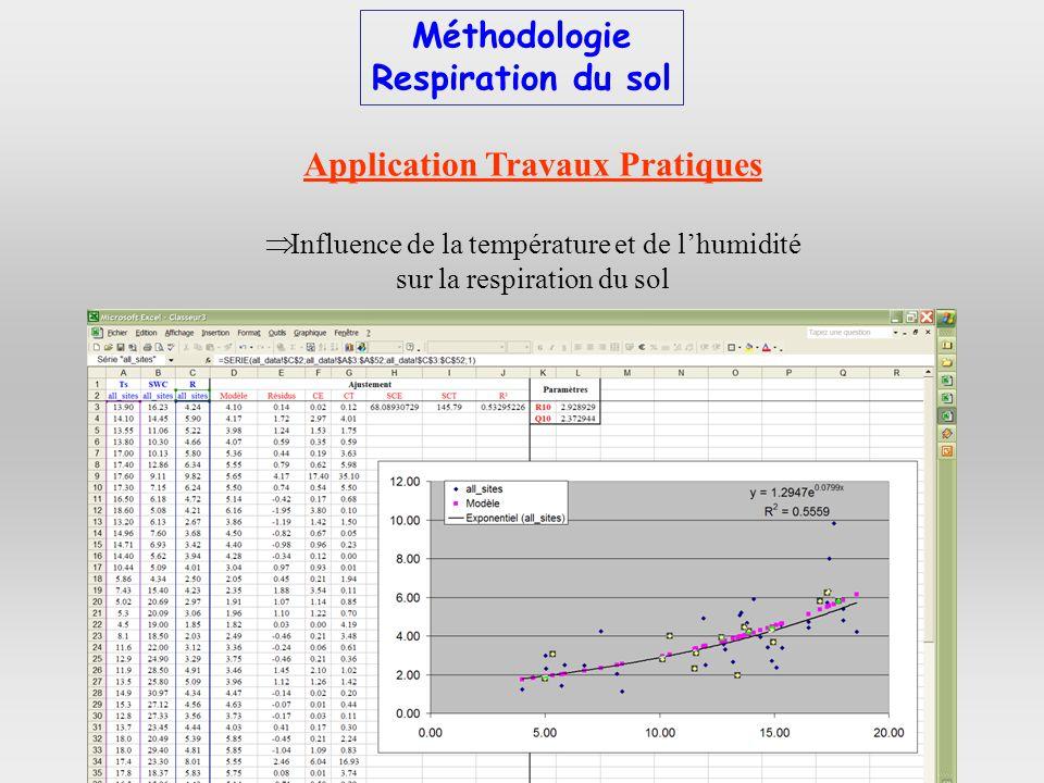 Application Travaux Pratiques