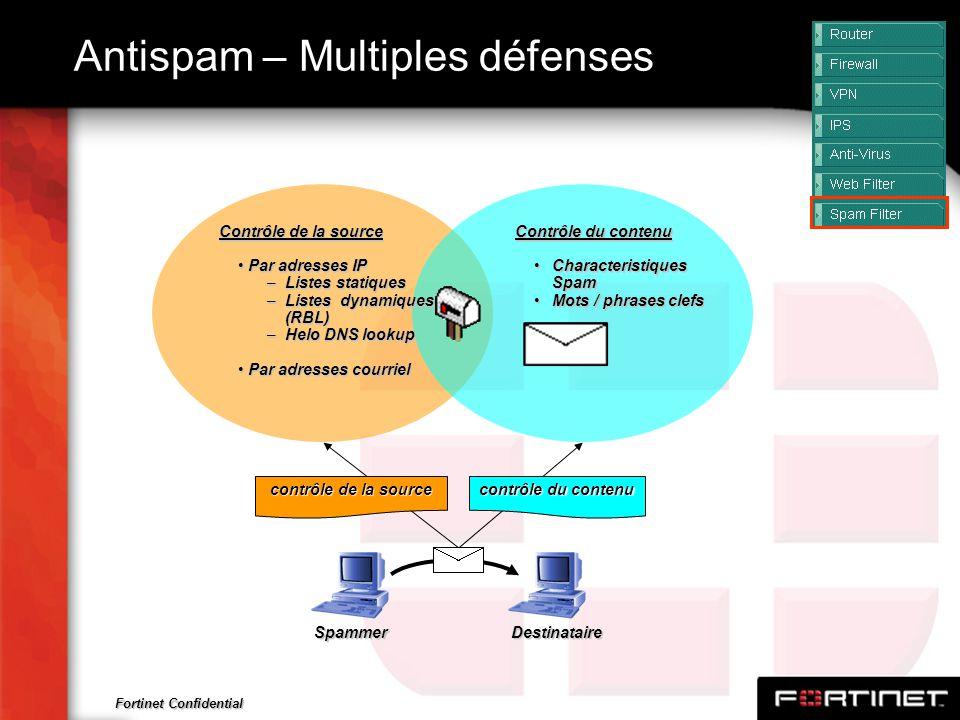 Antispam – Multiples défenses