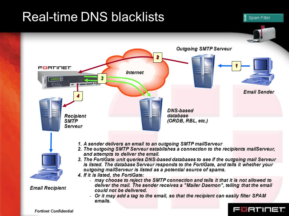 Real-time DNS blacklists