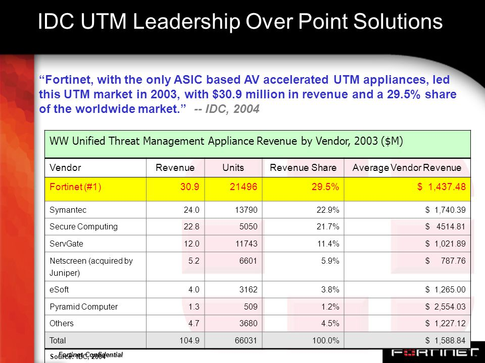 IDC UTM Leadership Over Point Solutions