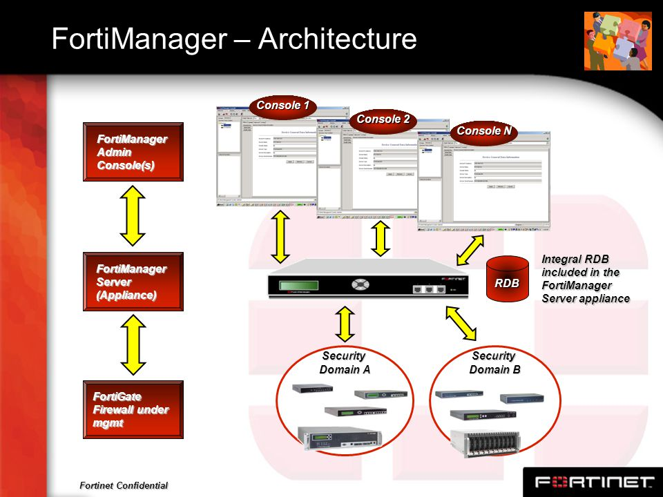 FortiManager – Architecture