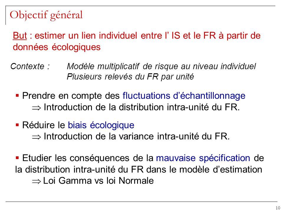 Objectif général But : estimer un lien individuel entre l' IS et le FR à partir de données écologiques.