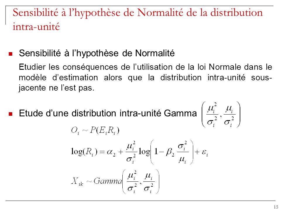 Sensibilité à l'hypothèse de Normalité de la distribution intra-unité