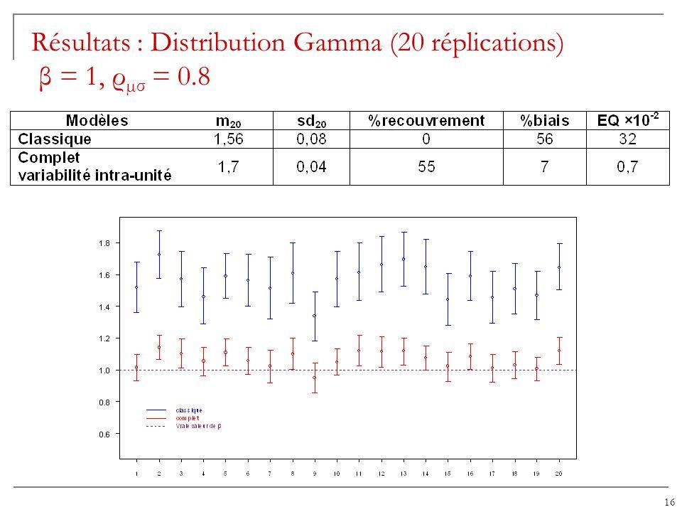 Résultats : Distribution Gamma (20 réplications) β = 1, ρµσ = 0.8