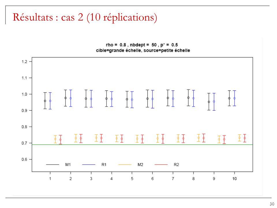 Résultats : cas 2 (10 réplications)