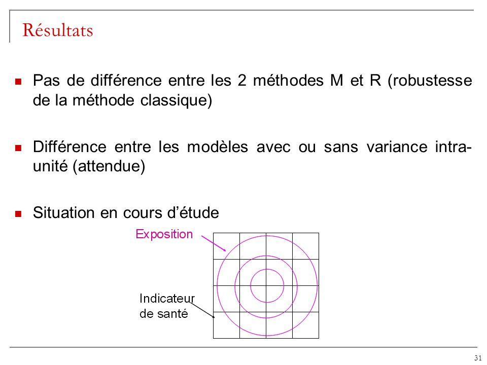 Résultats Pas de différence entre les 2 méthodes M et R (robustesse de la méthode classique)
