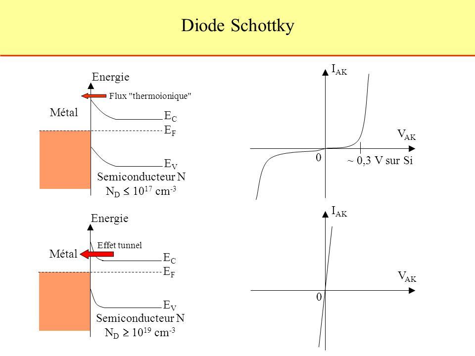 Diode Schottky IAK Energie Métal EC EF VAK ~ 0,3 V sur Si EV