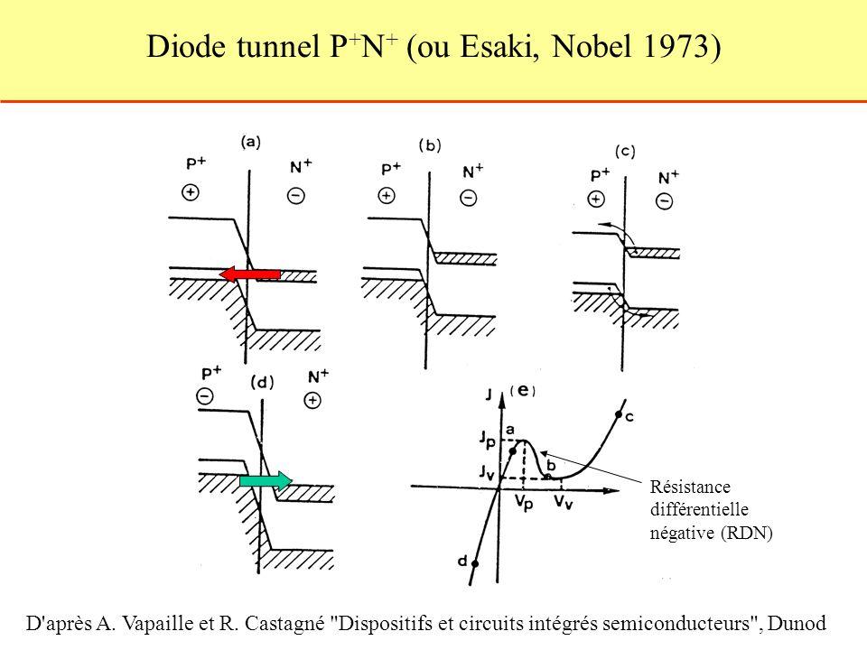 Diode tunnel P+N+ (ou Esaki, Nobel 1973)
