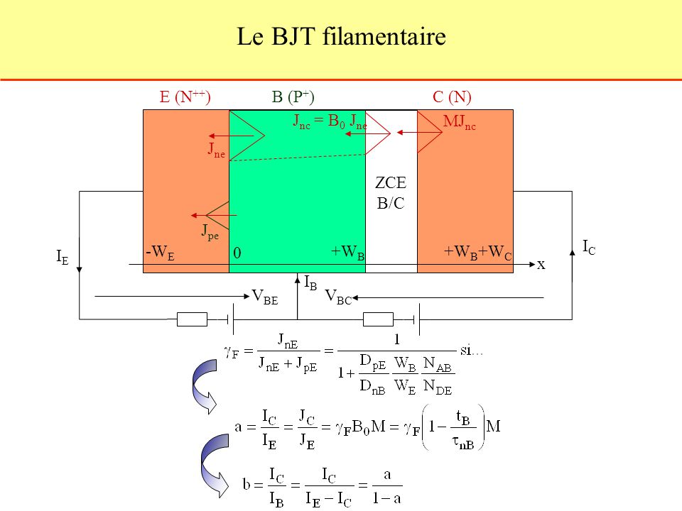 Le BJT filamentaire E (N++) B (P+) C (N) Jne Jpe Jnc = B0 Jne MJnc ZCE