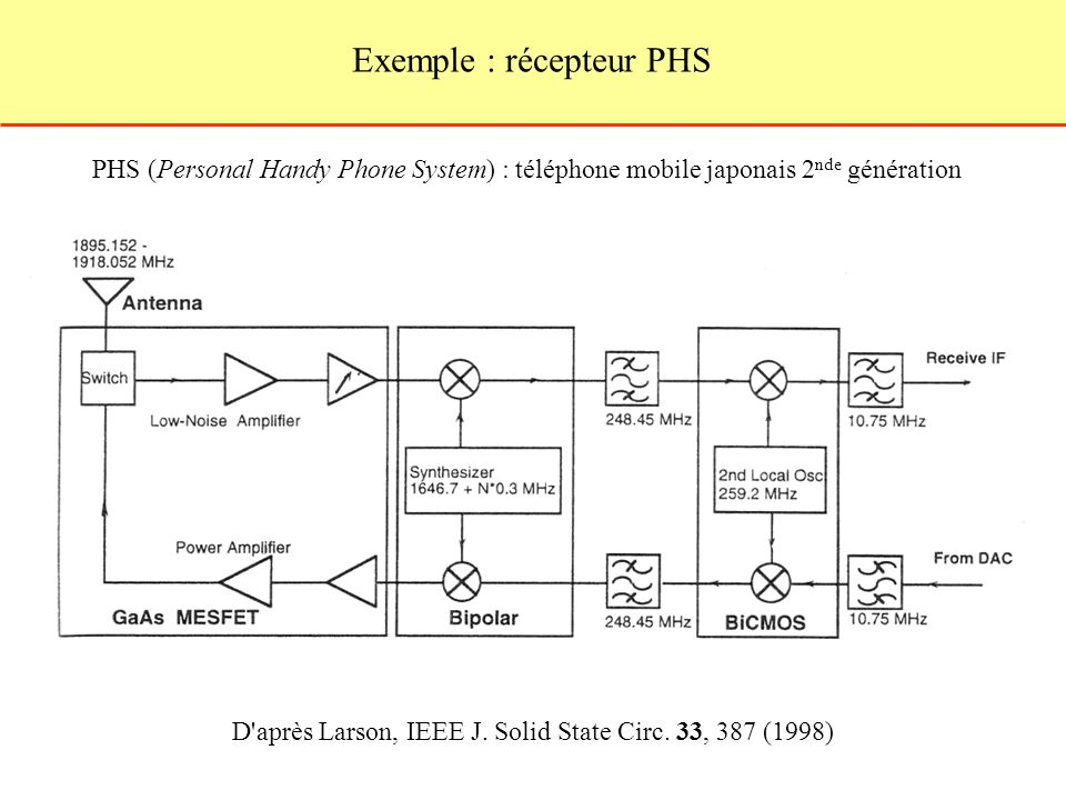 Exemple : récepteur PHS