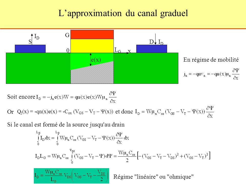 L'approximation du canal graduel