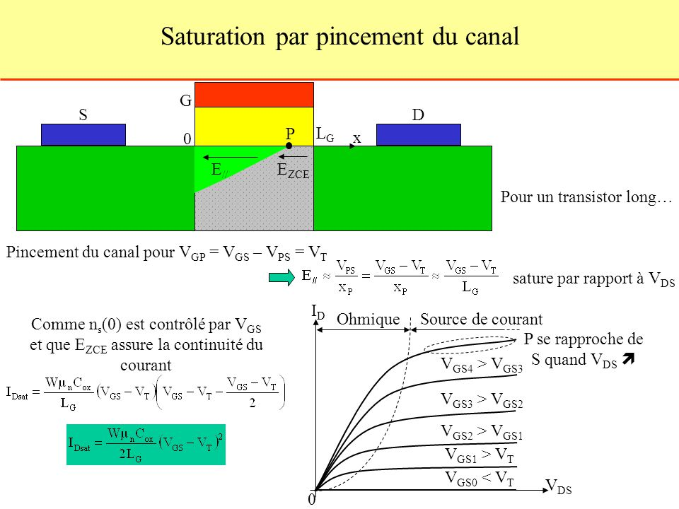 Saturation par pincement du canal