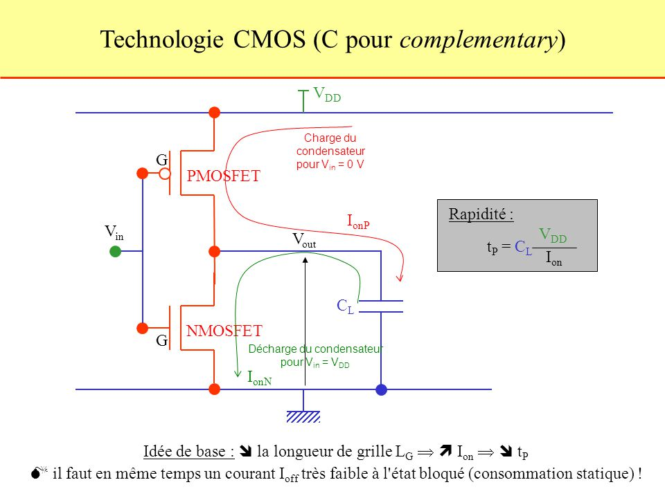 Technologie CMOS (C pour complementary)