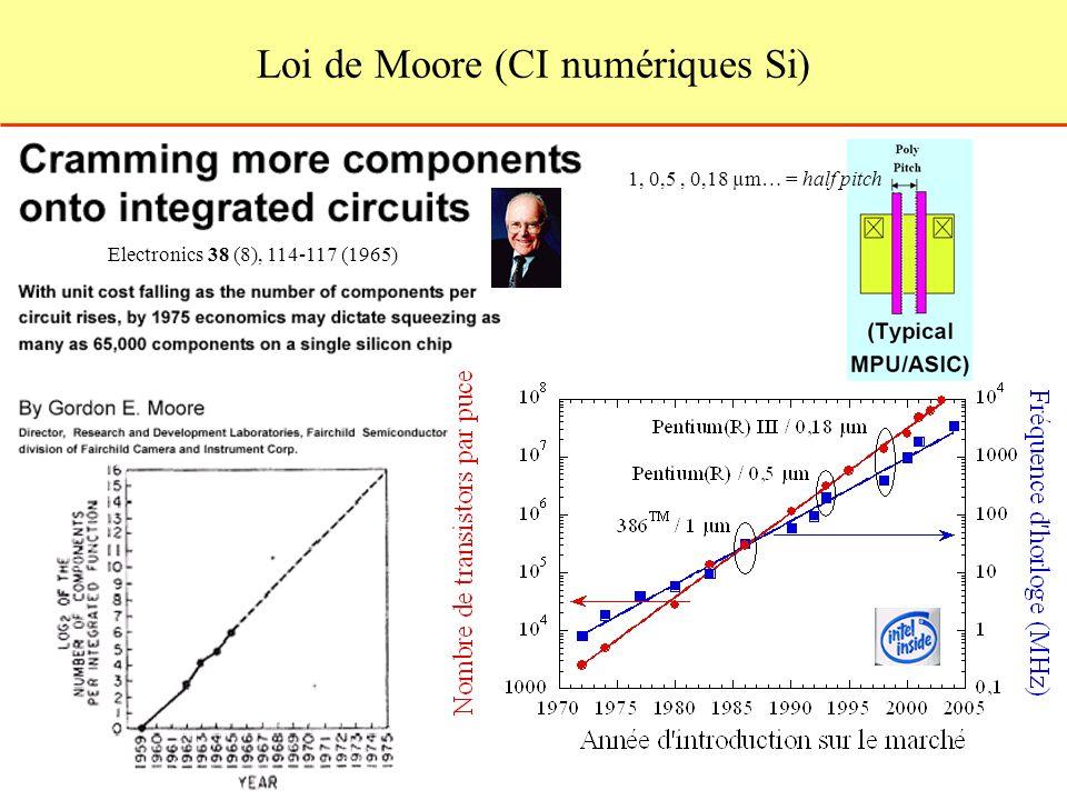 Loi de Moore (CI numériques Si)