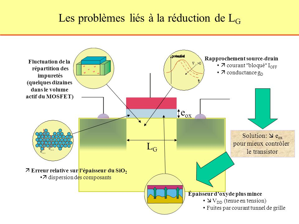 Les problèmes liés à la réduction de LG