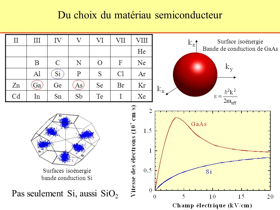 Du choix du matériau semiconducteur