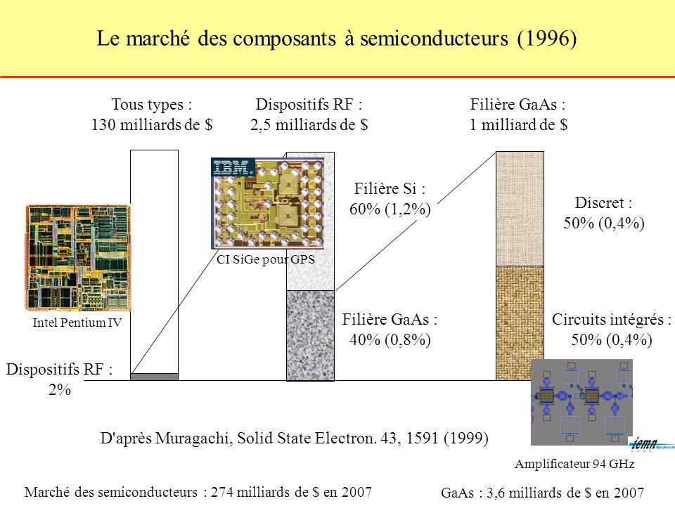 Le marché des composants à semiconducteurs (1996)