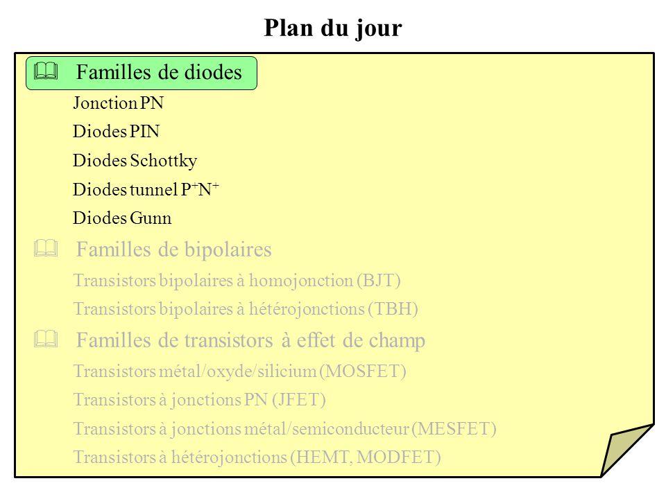 Plan du jour  Familles de diodes  Familles de bipolaires