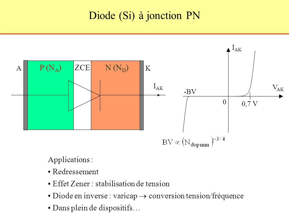Diode (Si) à jonction PN