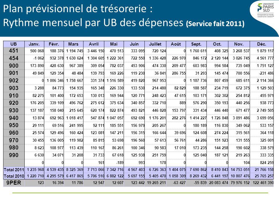Plan prévisionnel de trésorerie : Rythme mensuel par UB des dépenses (Service fait 2011)
