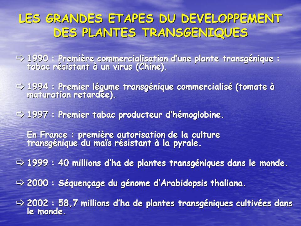 LES GRANDES ETAPES DU DEVELOPPEMENT DES PLANTES TRANSGENIQUES