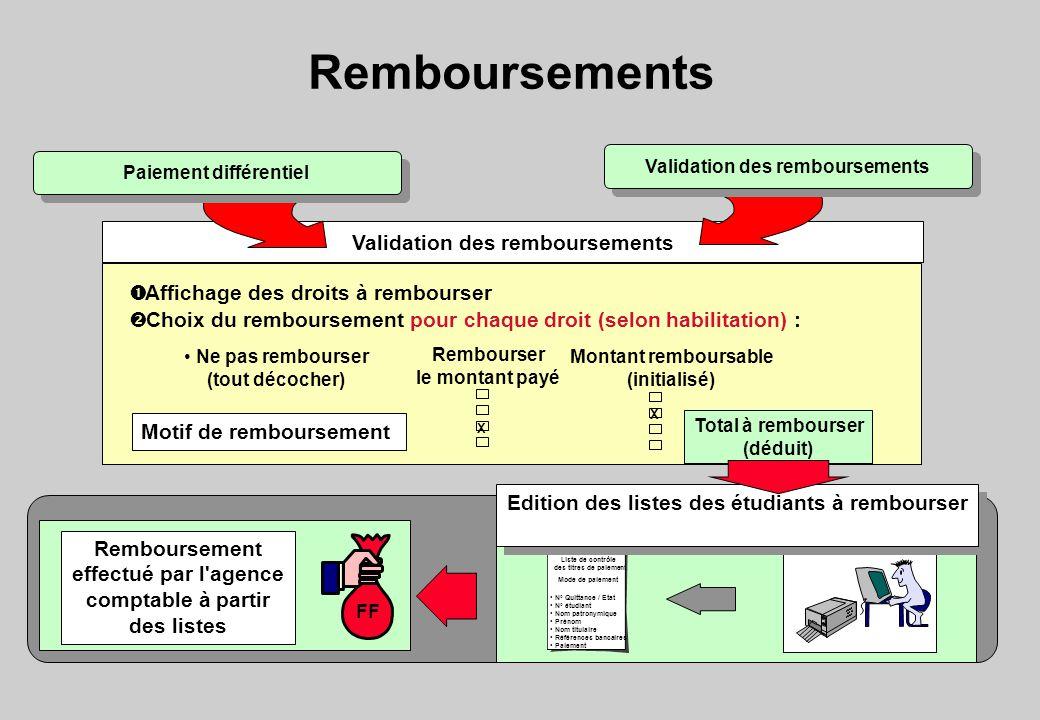 Remboursements Validation des remboursements