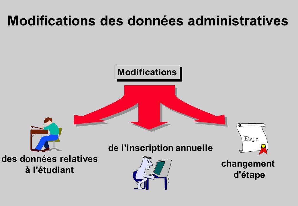 Modifications des données administratives