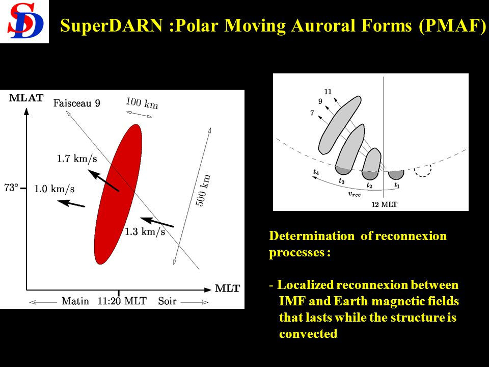 SuperDARN :Polar Moving Auroral Forms (PMAF)