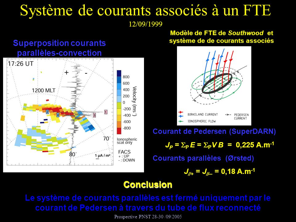 Système de courants associés à un FTE 12/09/1999