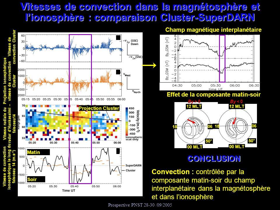 Vitesses de convection dans la magnétosphère et l'ionosphère : comparaison Cluster-SuperDARN