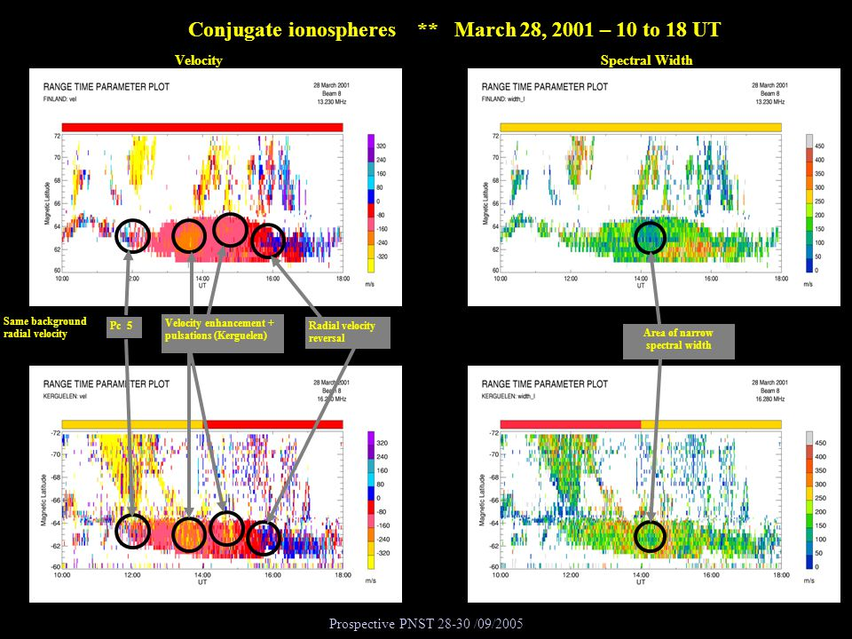Conjugate ionospheres ** March 28, 2001 – 10 to 18 UT