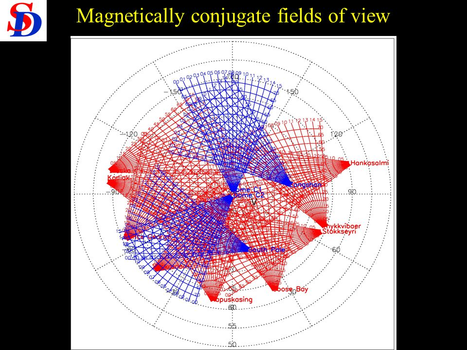 Magnetically conjugate fields of view
