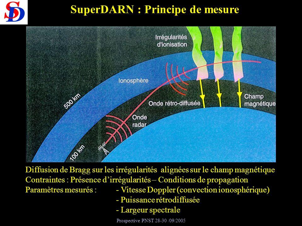 SuperDARN : Principe de mesure