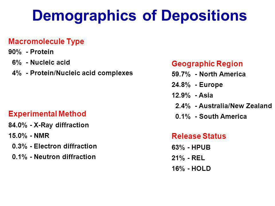 Demographics of Depositions