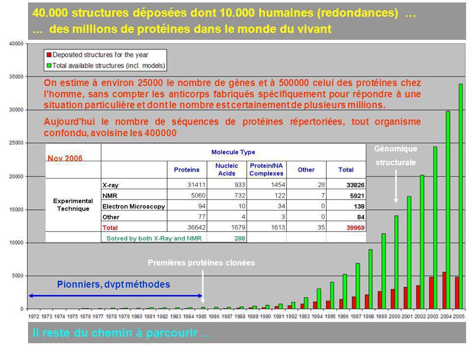 Premières protéines clonées Pionniers, dvpt méthodes