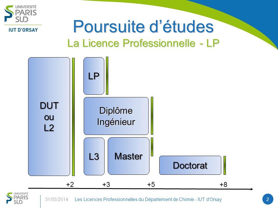 Poursuite d'études La Licence Professionnelle - LP