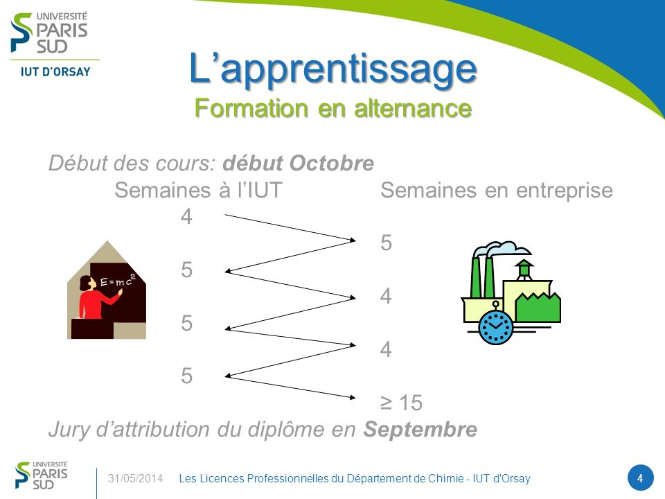 L'apprentissage Formation en alternance