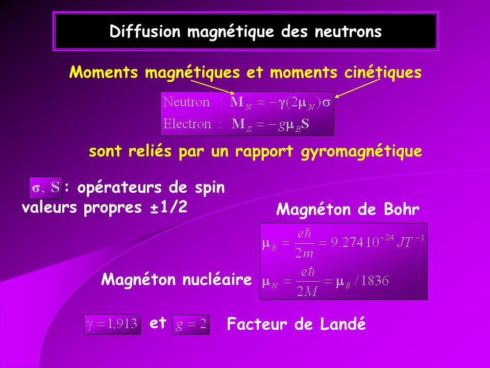 Diffusion magnétique des neutrons