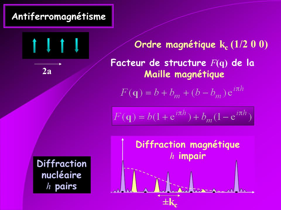 Ordre magnétique kc (1/2 0 0) Diffraction magnétique