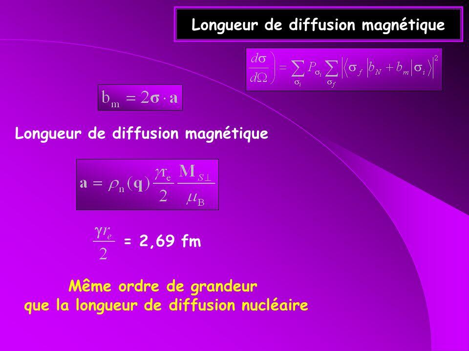 Longueur de diffusion magnétique