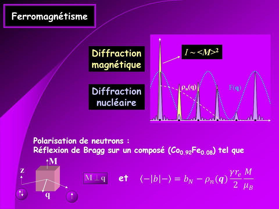 Ferromagnétisme I ~ <M>2 Diffraction magnétique Diffraction