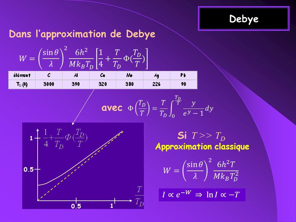 Dans l'approximation de Debye Approximation classique