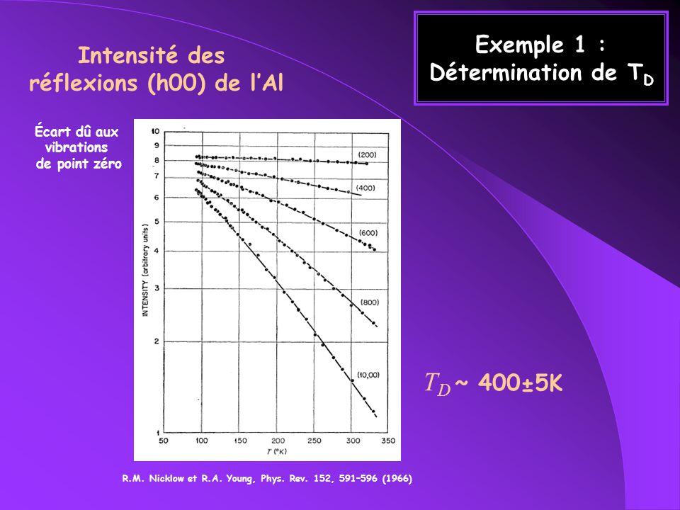 Exemple 1 : Détermination de TD