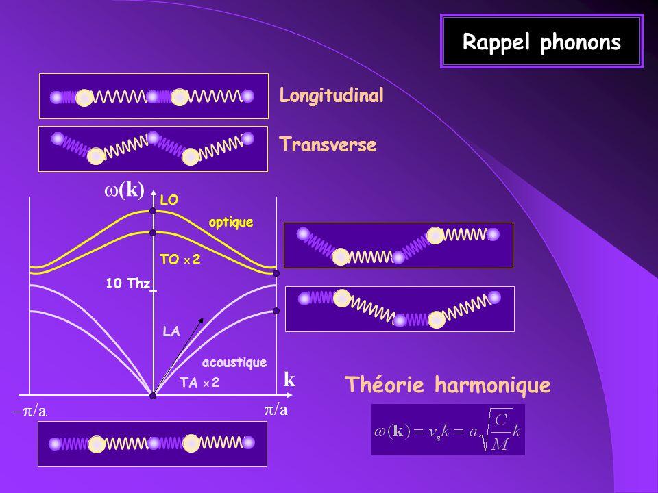 Rappel phonons w(k) k Théorie harmonique Longitudinal Transverse -p/a
