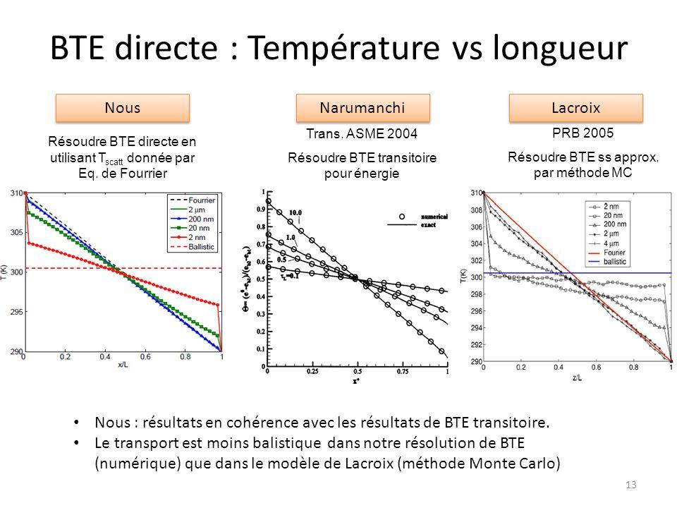 BTE directe : Température vs longueur