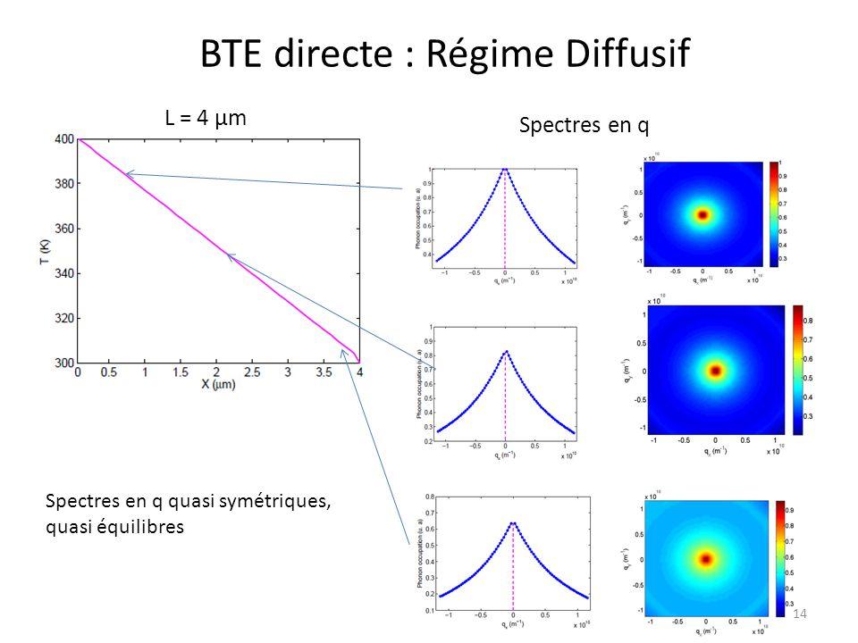 BTE directe : Régime Diffusif