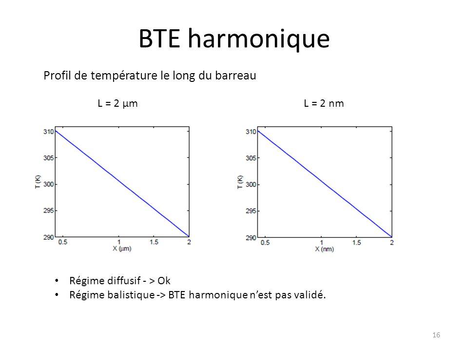 BTE harmonique Profil de température le long du barreau L = 2 μm