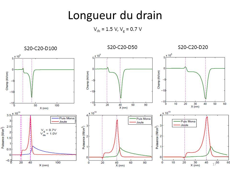 Longueur du drain Vds = 1.5 V, Vg = 0.7 V S20-C20-D100 S20-C20-D50